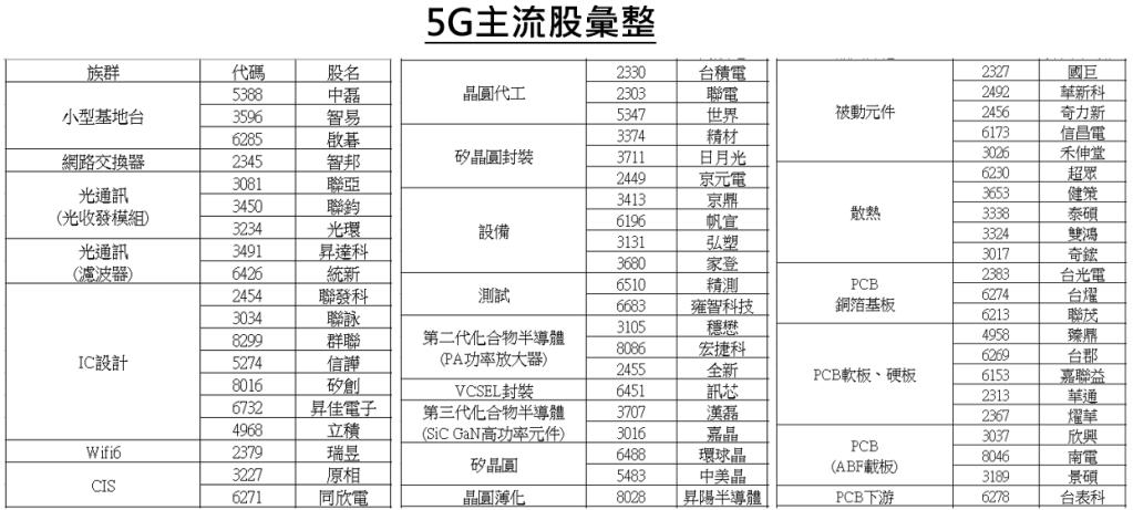 蔡鴿「5G主流股彙整,布局等待輪動」